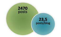 37postsblog